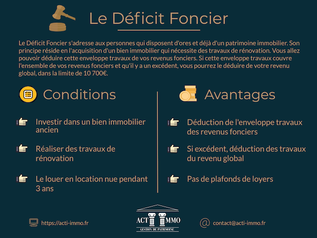 Déficit Foncier - infographie